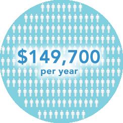 100 patients annual remote patient monitoring revenue