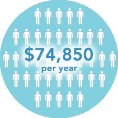 50 patients annual remote patient monitoring revenue